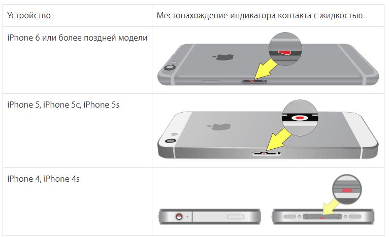 chto delat, esli iphone popal v vodu